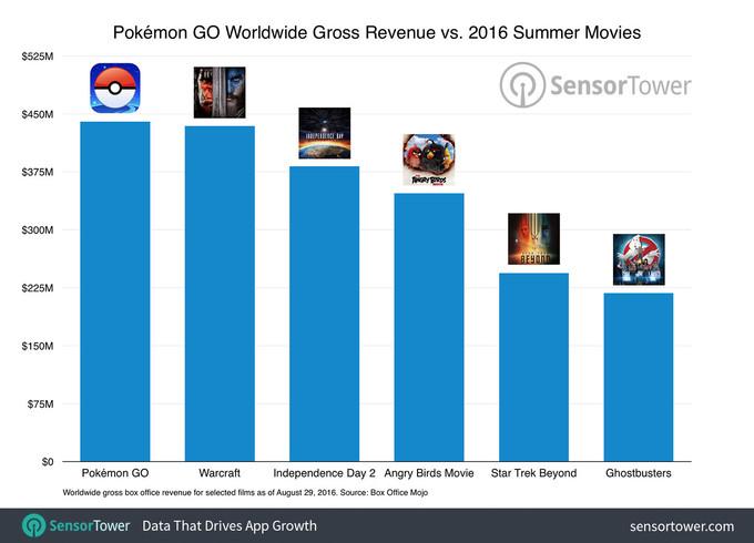 pokemon-go-movies